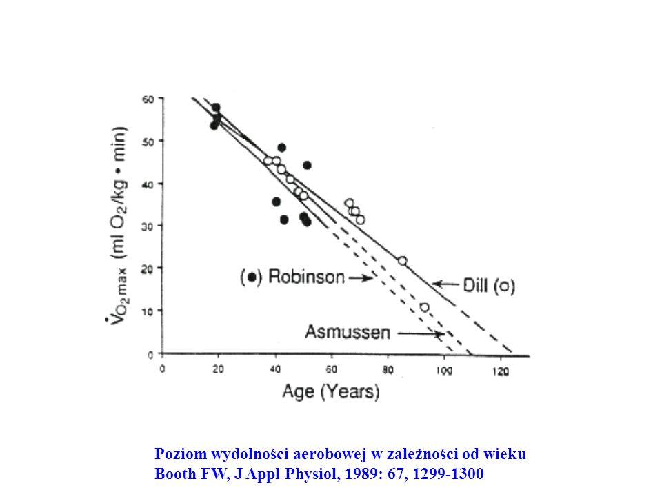 Poziom wydolności aerobowej w zależności od wieku Booth FW, J Appl Physiol, 1989: 67, 1299-1300