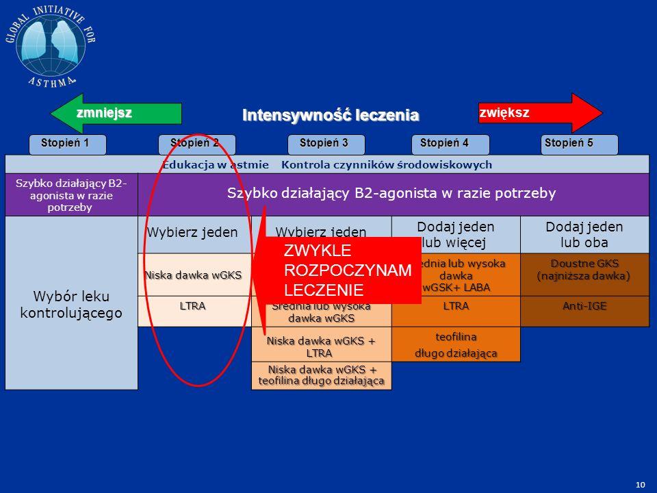 Edukacja w astmie Kontrola czynników środowiskowych Szybko działający B2- agonista w razie potrzeby Wybór leku kontrolującego Wybierz jeden Dodaj jeden lub więcej Dodaj jeden lub oba Niska dawka wGKS Niska dawka wGKS Niska dawka wGKS + LABA + LABA Średnia lub wysoka dawka wGSK+ LABA Doustne GKS (najniższa dawka) Doustne GKS (najniższa dawka) LTRA LTRA Średnia lub wysoka dawka wGKS LTRAAnti-IGE Niska dawka wGKS + LTRA Niska dawka wGKS + LTRA teofilina długo działająca Niska dawka wGKS + teofilina długo działająca Niska dawka wGKS + teofilina długo działająca Stopień 1 Stopień 5 Stopień 4 Stopień 3 Stopień 2 zmniejszzwiększ Intensywność leczenia ZWYKLE ROZPOCZYNAM LECZENIE 10