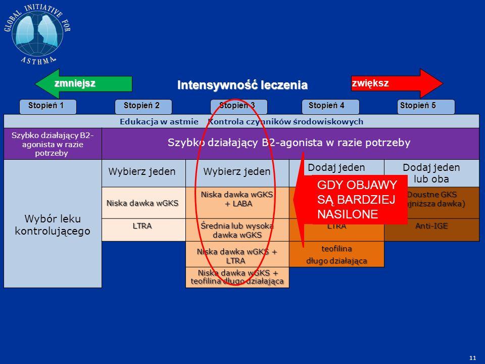 Edukacja w astmie Kontrola czynników środowiskowych Szybko działający B2- agonista w razie potrzeby Wybór leku kontrolującego Wybierz jeden Dodaj jeden lub więcej Dodaj jeden lub oba Niska dawka wGKS Niska dawka wGKS Niska dawka wGKS + LABA + LABA Średnia lub wysoka dawka wGSK+ LABA Doustne GKS (najniższa dawka) Doustne GKS (najniższa dawka) LTRA LTRA Średnia lub wysoka dawka wGKS LTRAAnti-IGE Niska dawka wGKS + LTRA Niska dawka wGKS + LTRA teofilina długo działająca Niska dawka wGKS + teofilina długo działająca Niska dawka wGKS + teofilina długo działająca Stopień 1 Stopień 5 Stopień 4 Stopień 3 Stopień 2 zmniejszzwiększ Intensywność leczenia GDY OBJAWY SĄ BARDZIEJ NASILONE 11