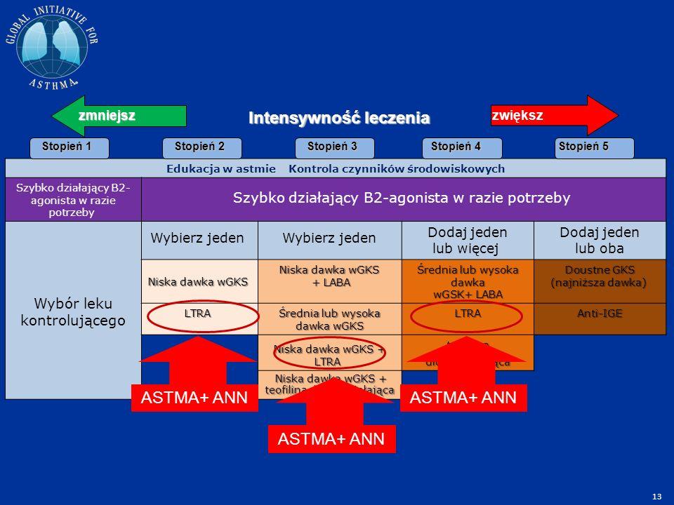 Edukacja w astmie Kontrola czynników środowiskowych Szybko działający B2- agonista w razie potrzeby Wybór leku kontrolującego Wybierz jeden Dodaj jeden lub więcej Dodaj jeden lub oba Niska dawka wGKS Niska dawka wGKS Niska dawka wGKS + LABA + LABA Średnia lub wysoka dawka wGSK+ LABA Doustne GKS (najniższa dawka) Doustne GKS (najniższa dawka) LTRA LTRA Średnia lub wysoka dawka wGKS LTRAAnti-IGE Niska dawka wGKS + LTRA Niska dawka wGKS + LTRA teofilina długo działająca Niska dawka wGKS + teofilina długo działająca Niska dawka wGKS + teofilina długo działająca Stopień 1 Stopień 5 Stopień 4 Stopień 3 Stopień 2 zmniejszzwiększ Intensywność leczenia ASTMA+ ANN 13