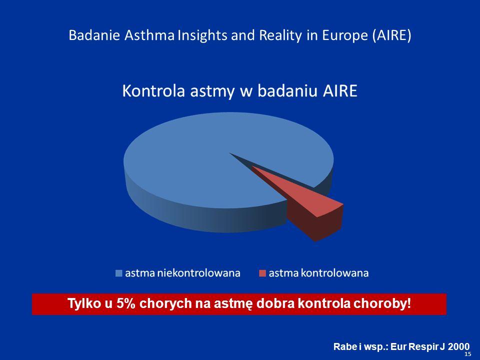 Badanie Asthma Insights and Reality in Europe (AIRE) Rabe i wsp.: Eur Respir J 2000 Tylko u 5% chorych na astmę dobra kontrola choroby.