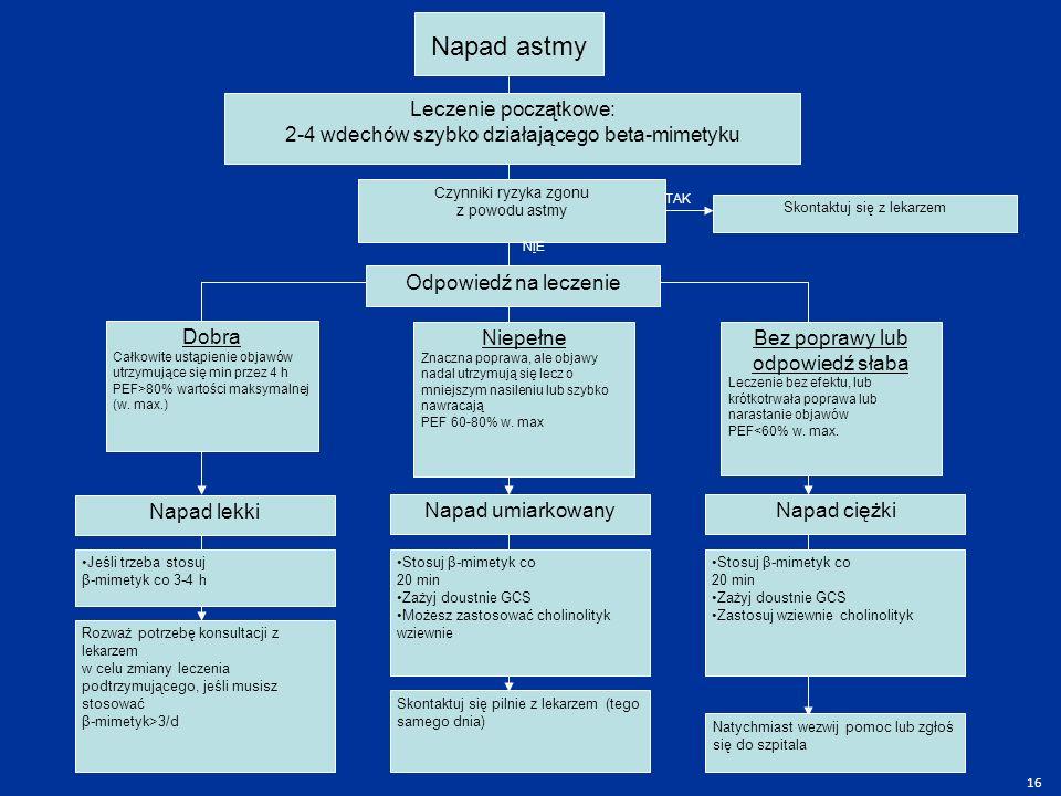 Napad astmy Leczenie początkowe: 2-4 wdechów szybko działającego beta-mimetyku Czynniki ryzyka zgonu z powodu astmy Odpowiedź na leczenie Dobra Całkowite ustąpienie objawów utrzymujące się min przez 4 h PEF>80% wartości maksymalnej (w.