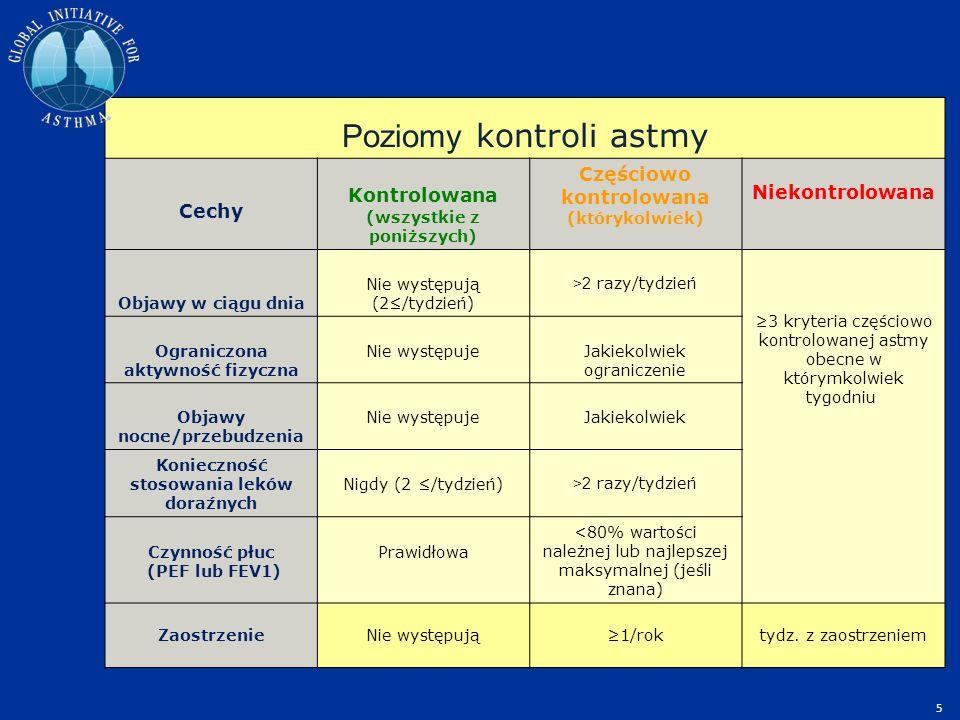 Poziomy kontroli astmy Cechy Kontrolowana (wszystkie z poniższych) Częściowo kontrolowana (którykolwiek) Niekontrolowana Objawy w ciągu dnia Nie wystę