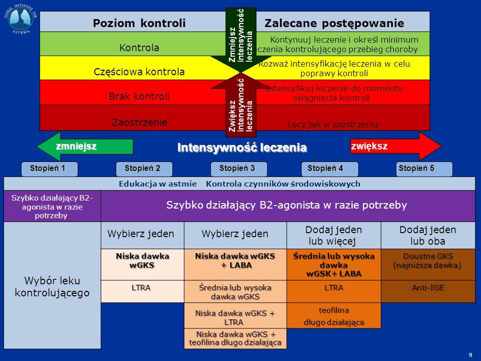 Edukacja w astmie Kontrola czynników środowiskowych Szybko działający B2- agonista w razie potrzeby Wybór leku kontrolującego Wybierz jeden Dodaj jeden lub więcej Dodaj jeden lub oba Niska dawka wGKS Niska dawka wGKS Niska dawka wGKS + LABA + LABA Średnia lub wysoka dawka wGSK+ LABA Doustne GKS (najniższa dawka) Doustne GKS (najniższa dawka) LTRA LTRA Średnia lub wysoka dawka wGKS LTRAAnti-IGE Niska dawka wGKS + LTRA Niska dawka wGKS + LTRA teofilina długo działająca Niska dawka wGKS + teofilina długo działająca Niska dawka wGKS + teofilina długo działająca Poziom kontroliZalecane postępowanie Kontrola Kontynuuj leczenie i określ minimum leczenia kontrolującego przebieg choroby Częściowa kontrola Rozważ intensyfikację leczenia w celu poprawy kontroli Brak kontroli Intensyfikuj leczenie do momentu osiągnięcia kontroli Zaostrzenie Lecz jak w zaostrzeniu Zmniejsz intensywność leczenia Zwiększ intensywność leczenia Stopień 1 Stopień 5 Stopień 4 Stopień 3 Stopień 2 zmniejszzwiększ Intensywność leczenia 9