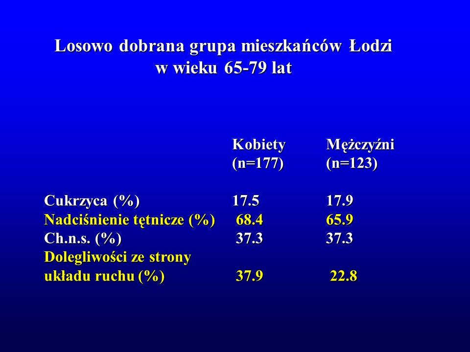 Losowo dobrana grupa mieszkańców Łodzi w wieku 65-79 lat KobietyMężczyźni (n=177)(n=123) Cukrzyca (%)17.517.9 Nadciśnienie tętnicze (%) 68.465.9 Ch.n.