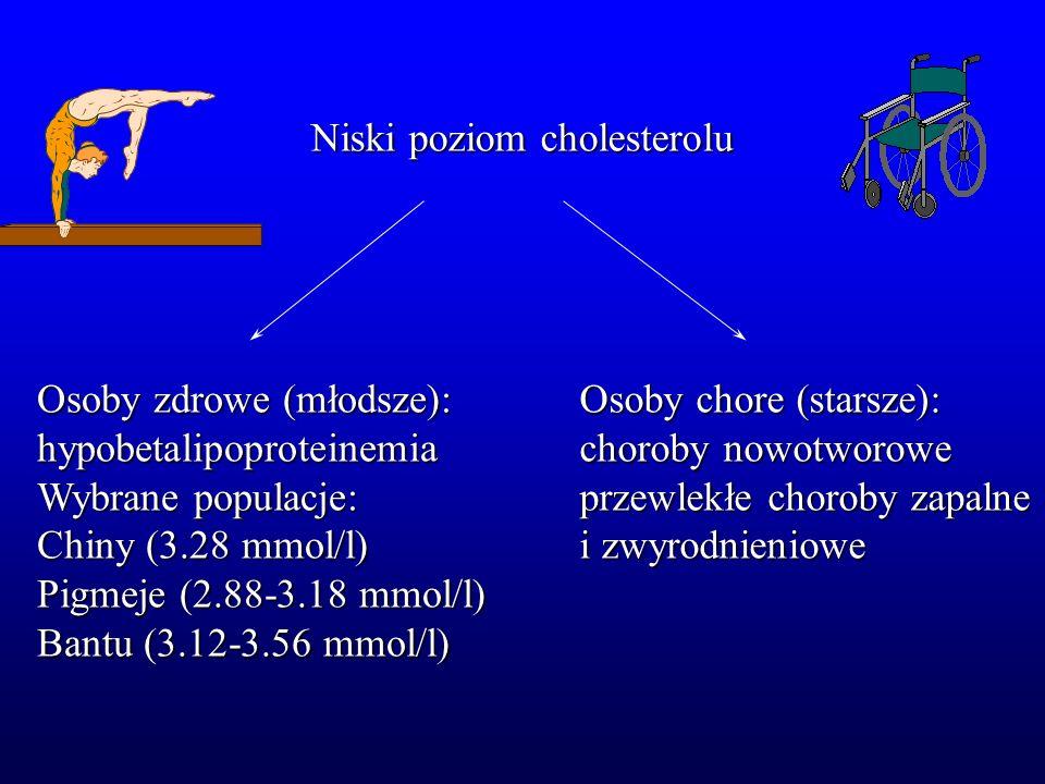 Niski poziom cholesterolu Osoby zdrowe (młodsze): hypobetalipoproteinemia Wybrane populacje: Chiny (3.28 mmol/l) Pigmeje (2.88-3.18 mmol/l) Bantu (3.1