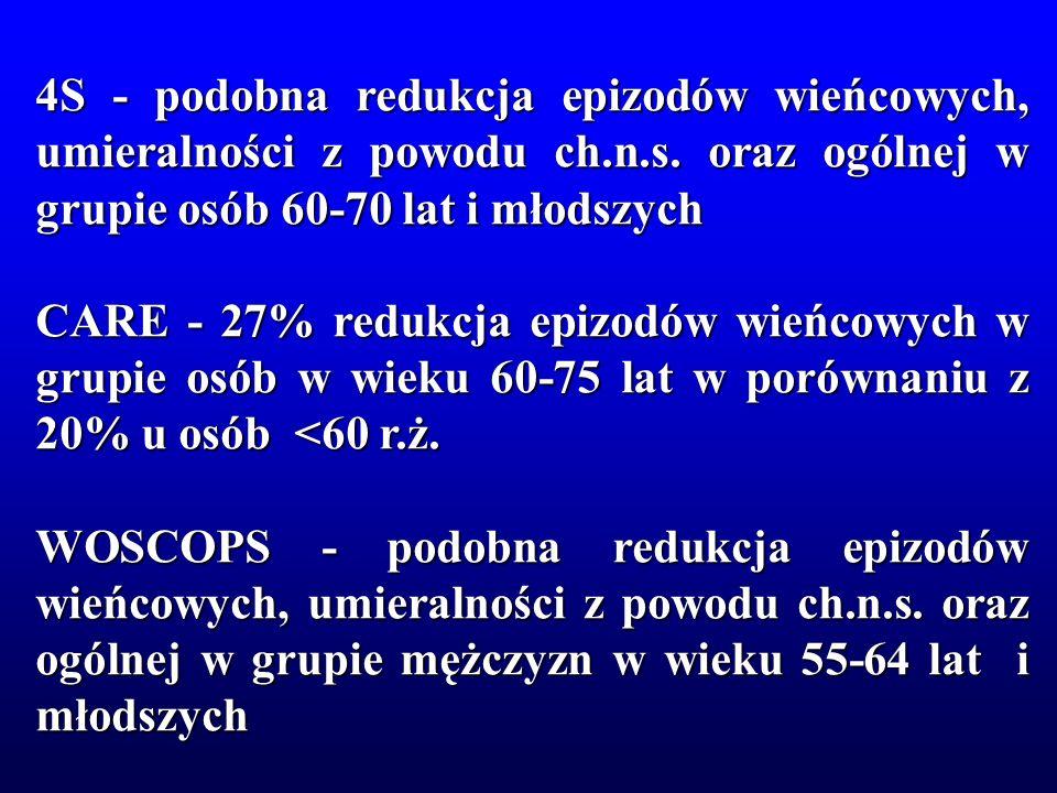 4S - podobna redukcja epizodów wieńcowych, umieralności z powodu ch.n.s. oraz ogólnej w grupie osób 60-70 lat i młodszych CARE - 27% redukcja epizodów