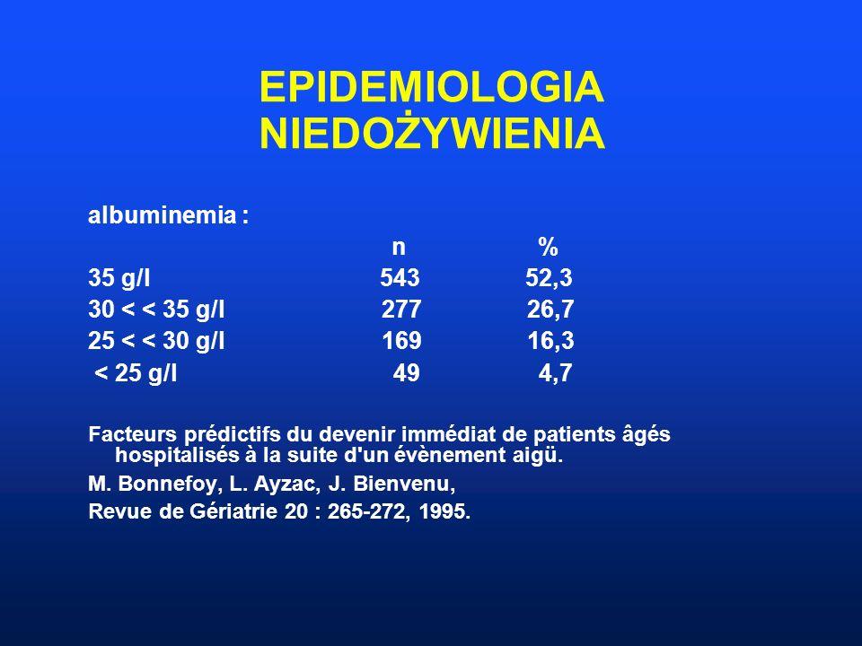 EPIDEMIOLOGIA NIEDOŻYWIENIA albuminemia : n % 35 g/l 543 52,3 30 < < 35 g/l 277 26,7 25 < < 30 g/l 169 16,3 < 25 g/l 49 4,7 Facteurs prédictifs du dev