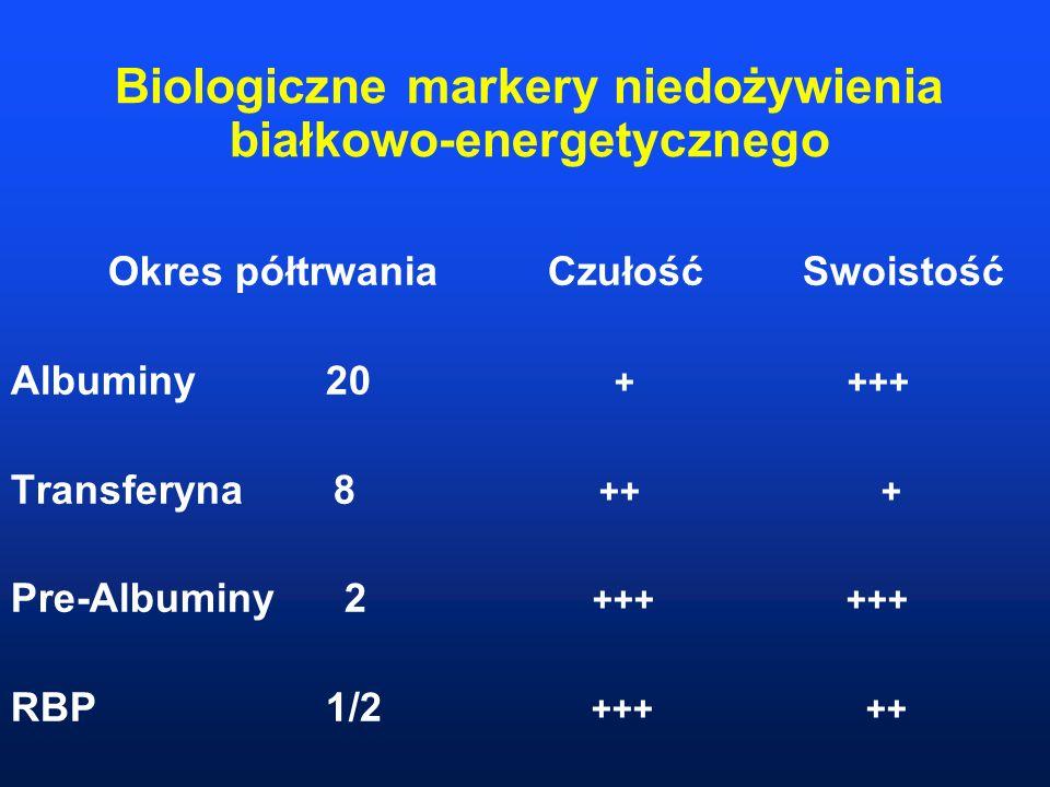 Biologiczne markery niedożywienia białkowo-energetycznego Okres półtrwania Czułość Swoistość Albuminy 20 + +++ Transferyna 8 ++ + Pre-Albuminy 2 +++ +