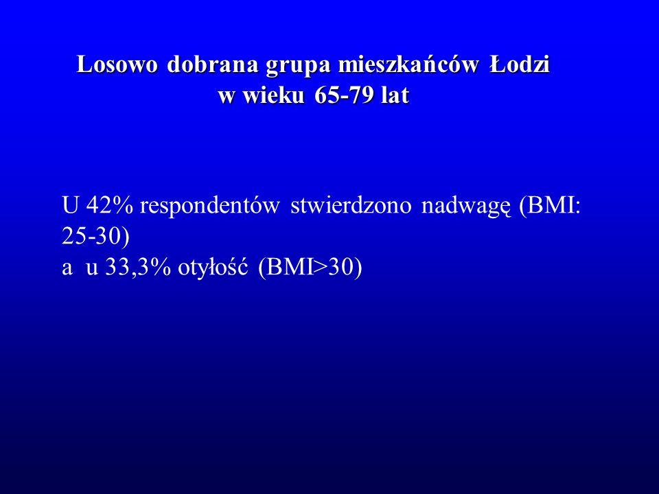 Losowo dobrana grupa mieszkańców Łodzi w wieku 65-79 lat KobietyMężczyźni (n=177)(n=123) Wiek70.0 (4.1) 70.2 (4.2) BMI 29.2 (4.9) 27.0 (3.9) % tkanki tłuszczowej 39.3 (5.9) 30.8 (4.6) WHR 0.84 (0.06) 0.94 (0.06) Obwód łydki 37.1 (4.9) 37.4 (3.8) MNA 24.8 (3.0) 24.4 (2.6)