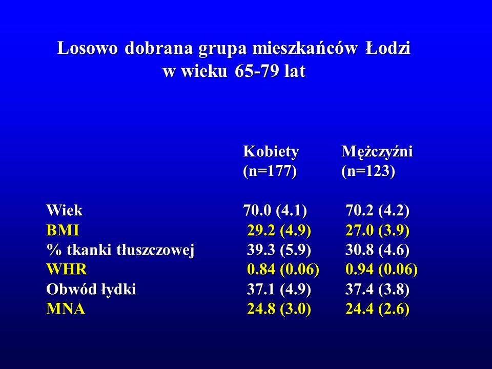 Losowo dobrana grupa mieszkańców Łodzi w wieku 65-79 lat KobietyMężczyźni (n=177)(n=123) Wiek70.0 (4.1) 70.2 (4.2) BMI 29.2 (4.9) 27.0 (3.9) % tkanki
