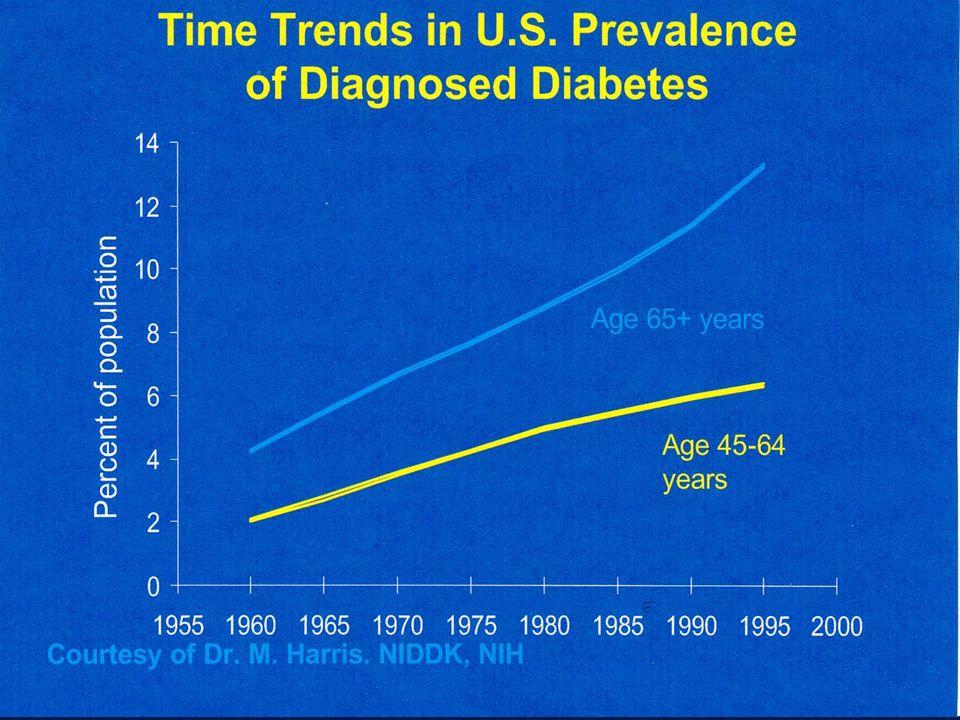 EPIDEMIOLOGIA NIEDOŻYWIENIA * W środowisku domowym: - niewystarczająca podaż pokarmowa: 20 % - niedożywienie: 4 % (Euronut Seneca).