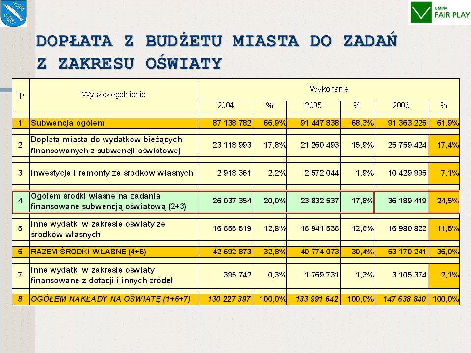 GŁÓWNE DOPŁATY Z BUDŻETU MIASTA DO SUBWENCJI I DOTACJI PAŃSTWOWYCH SUBWENCJA OŚWIATOWA (miasto i powiat) – 91.363.225 zł, DOPŁATA ZE ŚRODKÓW MIASTA –