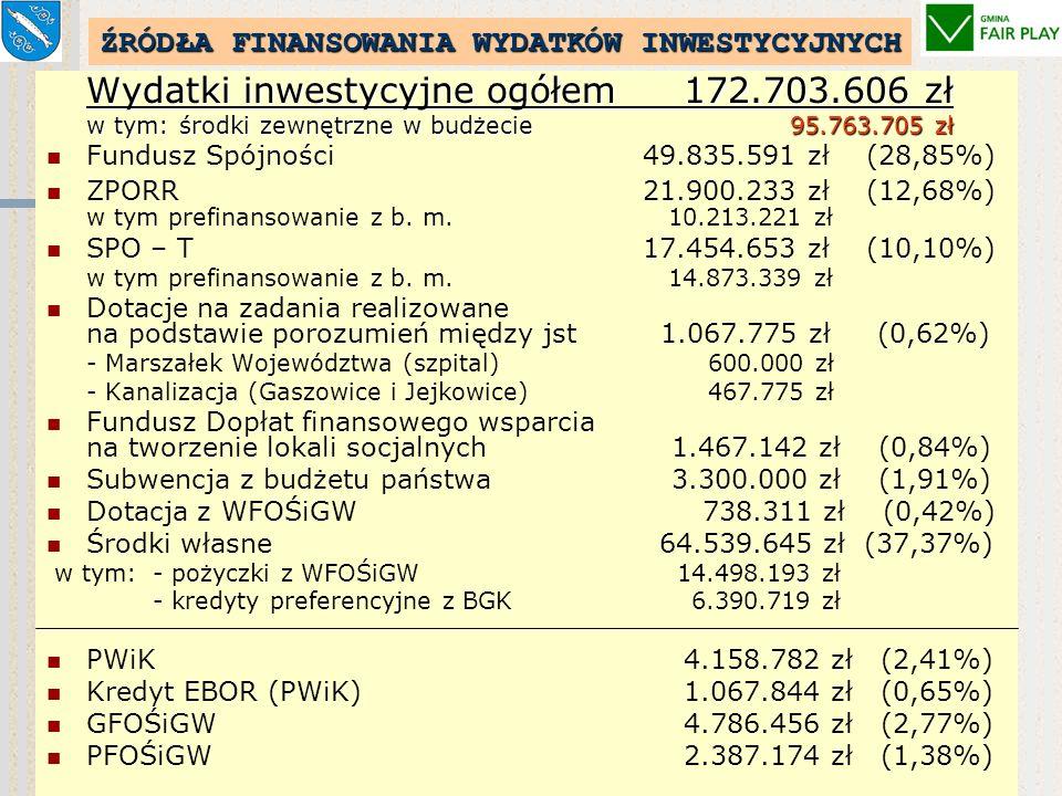 WYDATKI INWESTYCYJNE – 160.303 tys. zł (34,36 % ogółu poniesionych wydatków budżetowych) PO UWZGLĘDNIENIU WYDATKÓW Z GFOŚiGW (4.786 tys. zł) i PFOŚiGW