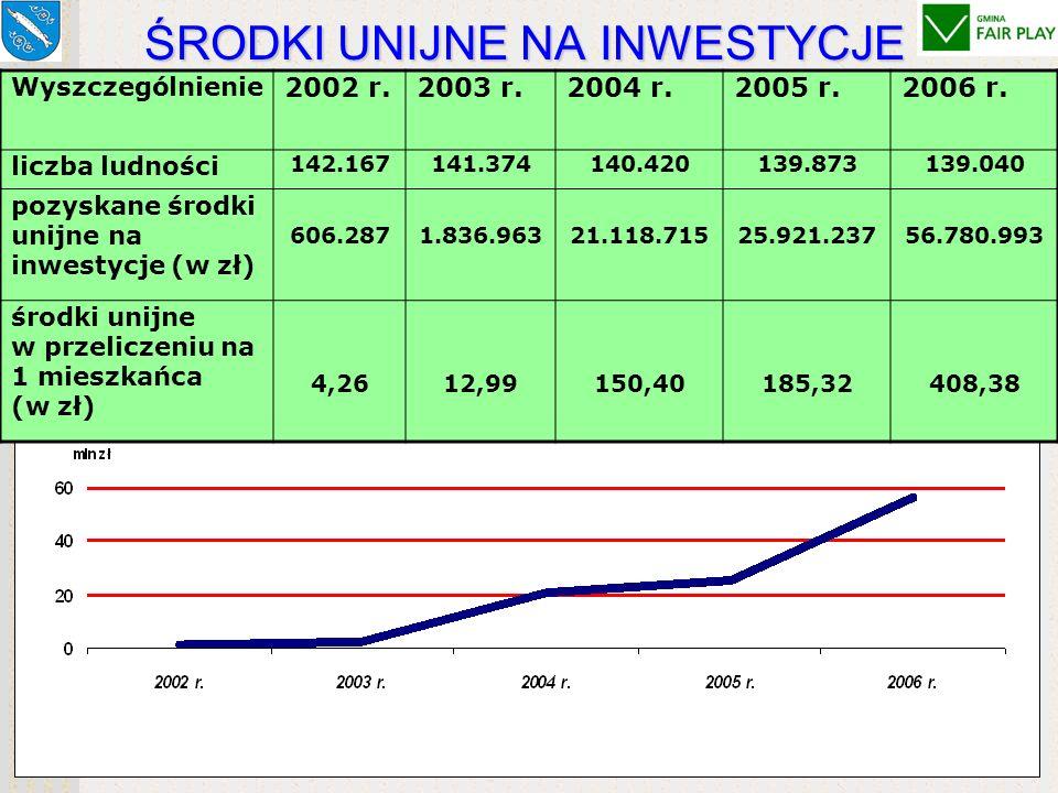 Wydatki inwestycyjne ogółem172.703.606 zł w tym: środki zewnętrzne w budżecie95.763.705 zł Fundusz Spójności 49.835.591 zł (28,85%) ZPORR 21.900.233 z
