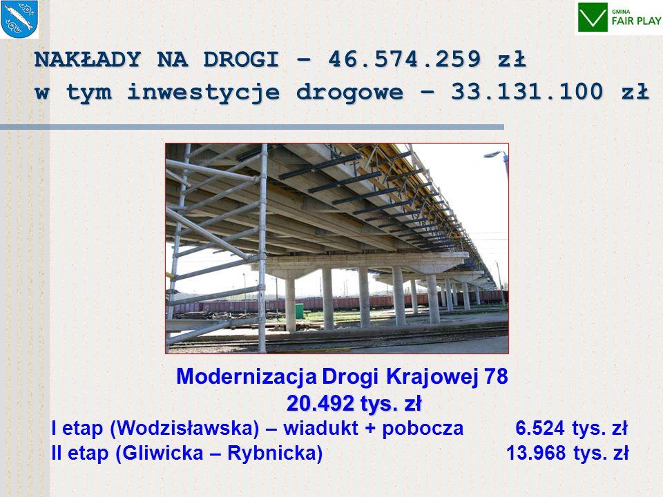 Środki unijne na inwestycje w budżecie miasta 2002 r. – 606.287 zł (PHARE,,Inicjatywa II: CUTI) 2003 r. – 1.836.963 zł (ISPA) 2004 r. – 21.118.715 zł