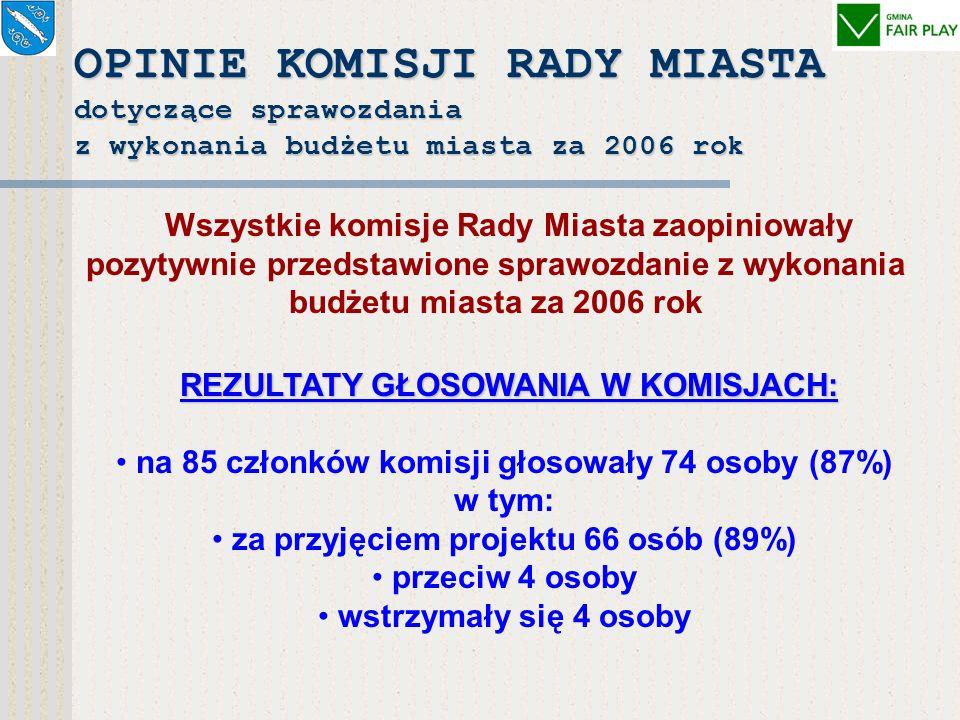 Ranking samorządów 2006 r. przeprowadzony przez dziennik Rzeczpospolita Rybnik zajął I miejsce w kraju w kategorii największych miast na prawach powia