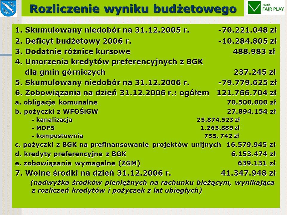 Wydatki inwestycyjne ogółem172.703.606 zł w tym: środki zewnętrzne w budżecie95.763.705 zł Fundusz Spójności 49.835.591 zł (28,85%) ZPORR 21.900.233 zł (12,68%) w tym prefinansowanie z b.