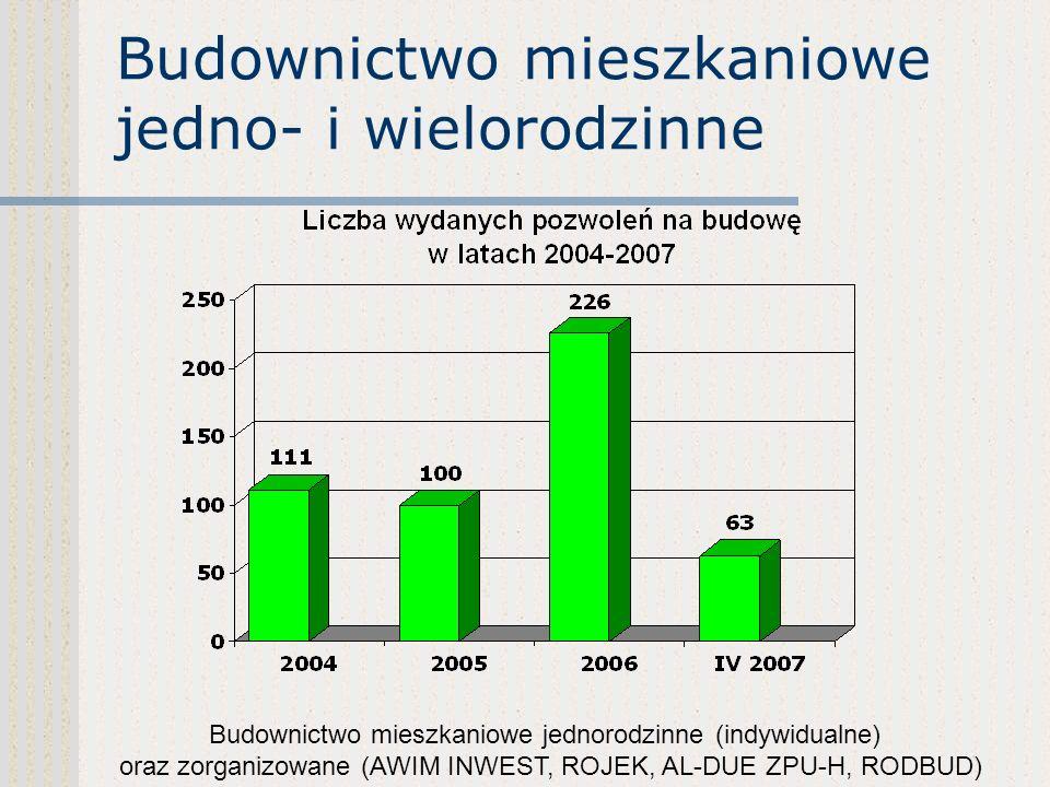 Inwestycje komercyjno - handlowe powstałe i planowane do otwarcia w 2007 roku Planowane zatrudnienie wartość inwest. dodatkowo na rzecz miasta (rzeczo