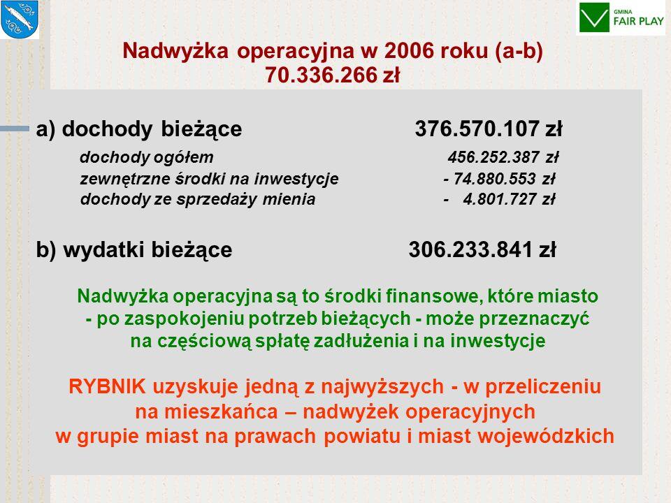 WYNIK FINANSOWY 2006 ROKU 10.284.805 zł 106.876.012 zł, Rok budżetowy 2006 zamknął się deficytem w kwocie 10.284.805 zł, tj.