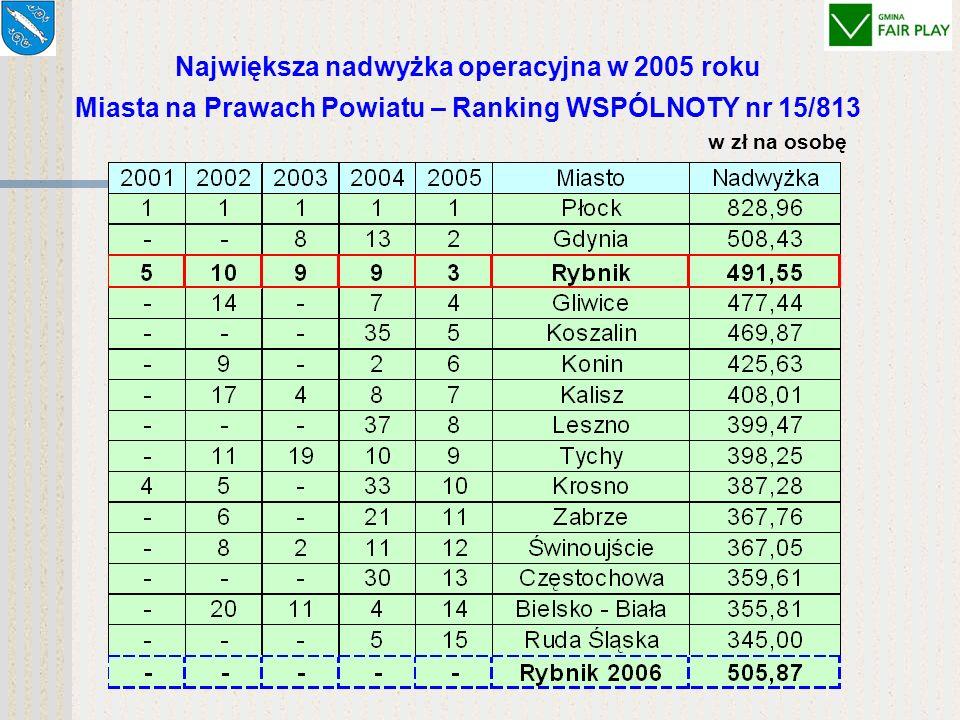 Największa nadwyżka operacyjna w 2005 roku Miasta na Prawach Powiatu – Ranking WSPÓLNOTY nr 15/813 w zł na osobę