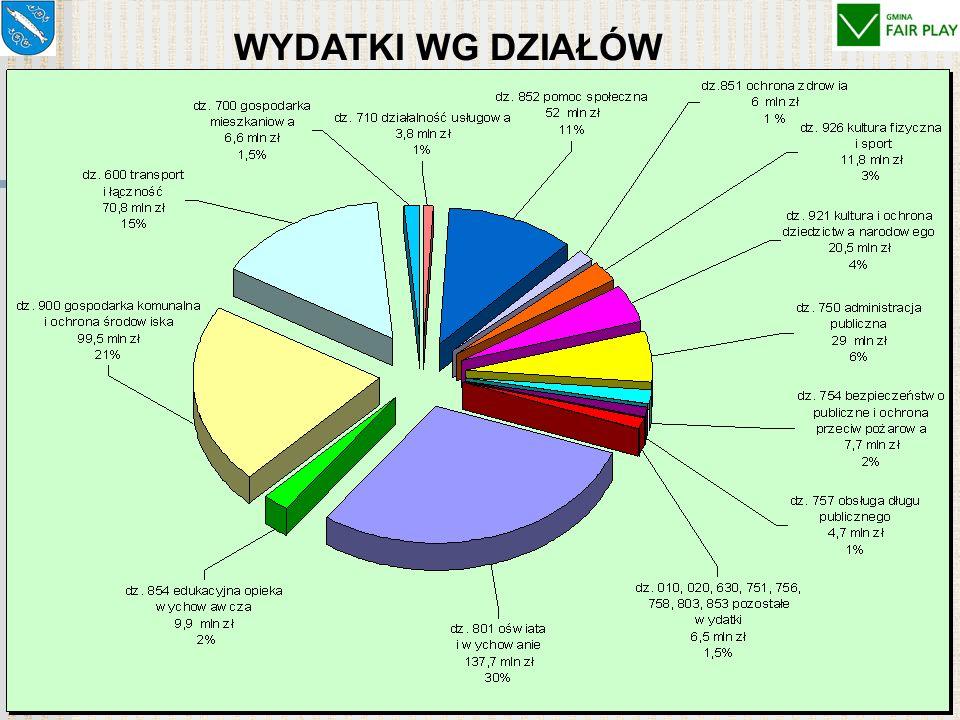 OPINIE KOMISJI RADY MIASTA dotyczące sprawozdania z wykonania budżetu miasta za 2006 rok Wszystkie komisje Rady Miasta zaopiniowały pozytywnie przedstawione sprawozdanie z wykonania budżetu miasta za 2006 rok REZULTATY GŁOSOWANIA W KOMISJACH: REZULTATY GŁOSOWANIA W KOMISJACH: na 85 członków komisji głosowały 74 osoby (87%) w tym: za przyjęciem projektu 66 osób (89%) przeciw 4 osoby wstrzymały się 4 osoby
