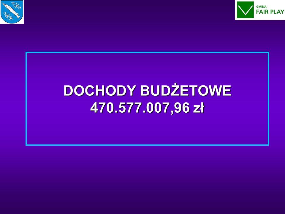 DOCHODY BUDŻETOWE 470.577.007,96 zł