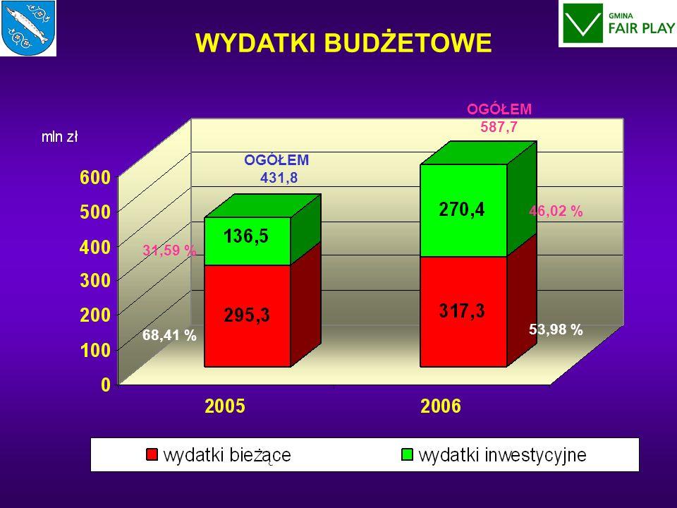 WYDATKI BUDŻETOWE OGÓŁEM 431,8 OGÓŁEM 587,7 31,59 % 68,41 % 46,02 % 53,98 %