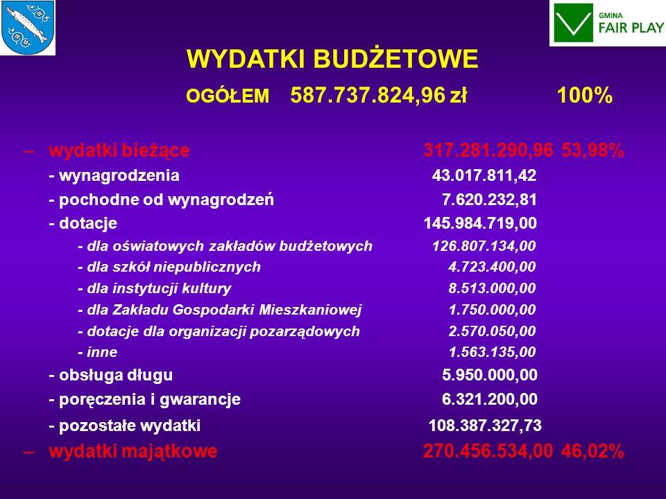 WYDATKI BUDŻETOWE OGÓŁEM 587.737.824,96 zł100% – –wydatki bieżące317.281.290,96 53,98% - wynagrodzenia 43.017.811,42 - pochodne od wynagrodzeń 7.620.232,81 - dotacje145.984.719,00 - dla oświatowych zakładów budżetowych 126.807.134,00 - dla szkół niepublicznych 4.723.400,00 - dla instytucji kultury 8.513.000,00 - dla Zakładu Gospodarki Mieszkaniowej 1.750.000,00 - dotacje dla organizacji pozarządowych 2.570.050,00 - inne 1.563.135,00 - obsługa długu 5.950.000,00 - poręczenia i gwarancje 6.321.200,00 - pozostałe wydatki 108.387.327,73 – –wydatki majątkowe270.456.534,00 46,02%