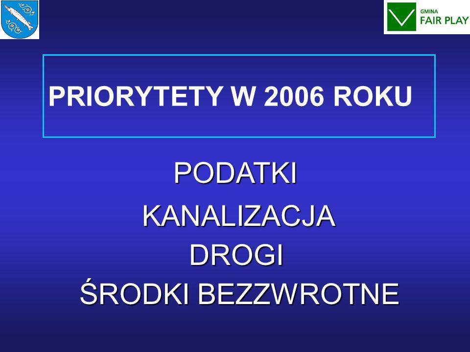PRIORYTETY W 2006 ROKU PODATKI KANALIZACJA DROGI ŚRODKI BEZZWROTNE