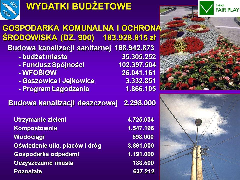 Budowa kanalizacji sanitarnej168.942.873 - budżet miasta 35.305.252 - Fundusz Spójności 102.397.504 - WFOŚiGW 26.041.161 - Gaszowice i Jejkowice 3.332