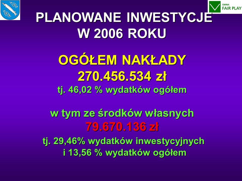 OGÓŁEM NAKŁADY 270.456.534 zł tj. 46,02 % wydatków ogółem w tym ze środków własnych 79.670.136 zł tj. 29,46% wydatków inwestycyjnych i 13,56 % wydatkó