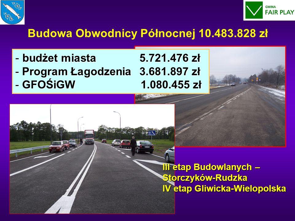 Budowa Obwodnicy Północnej 10.483.828 zł - budżet miasta 5.721.476 zł - Program Łagodzenia 3.681.897 zł - GFOŚiGW 1.080.455 zł III etap Budowlanych –