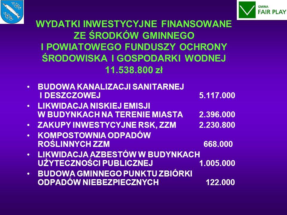 WYDATKI INWESTYCYJNE FINANSOWANE ZE ŚRODKÓW GMINNEGO I POWIATOWEGO FUNDUSZY OCHRONY ŚRODOWISKA I GOSPODARKI WODNEJ 11.538.800 zł BUDOWA KANALIZACJI SANITARNEJ I DESZCZOWEJ5.117.000 LIKWIDACJA NISKIEJ EMISJI W BUDYNKACH NA TERENIE MIASTA2.396.000 ZAKUPY INWESTYCYJNE RSK, ZZM2.230.800 KOMPOSTOWNIA ODPADÓW ROŚLINNYCH ZZM 668.000 LIKWIDACJA AZBESTÓW W BUDYNKACH UŻYTECZNOŚCI PUBLICZNEJ1.005.000 BUDOWA GMINNEGO PUNKTU ZBIÓRKI ODPADÓW NIEBEZPIECZNYCH 122.000