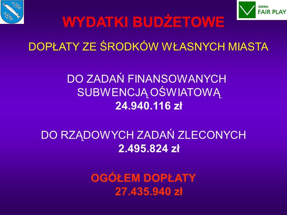 DO ZADAŃ FINANSOWANYCH SUBWENCJĄ OŚWIATOWĄ 24.940.116 zł DO RZĄDOWYCH ZADAŃ ZLECONYCH 2.495.824 zł OGÓŁEM DOPŁATY 27.435.940 zł WYDATKI BUDŻETOWE DOPŁATY ZE ŚRODKÓW WŁASNYCH MIASTA