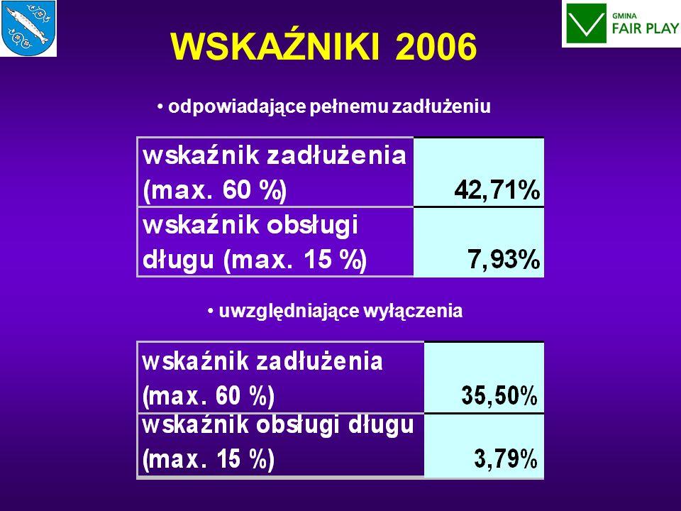 WSKAŹNIKI 2006 odpowiadające pełnemu zadłużeniu uwzględniające wyłączenia