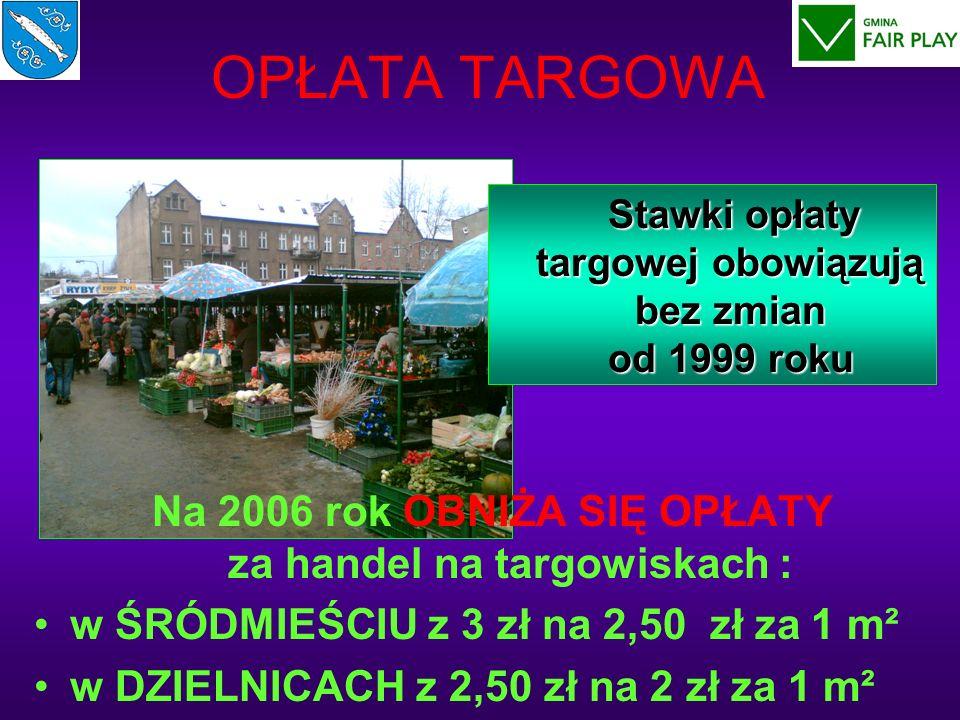 OPŁATA TARGOWA Na 2006 rok OBNIŻA SIĘ OPŁATY za handel na targowiskach : w ŚRÓDMIEŚCIU z 3 zł na 2,50 zł za 1 m² w DZIELNICACH z 2,50 zł na 2 zł za 1