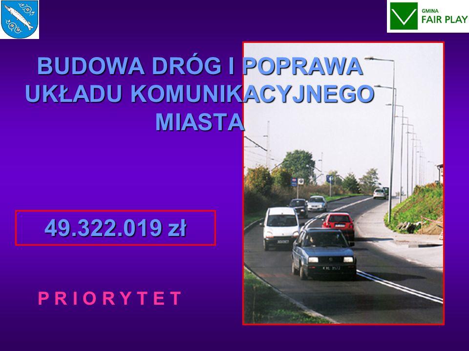 Modernizacja drogi nr 78 etapy I, II i III 36.221.918 zł - budżet miasta 6.575.386 zł - SPO – T 26.777.550 zł - ZPORR 2.868.982 zł