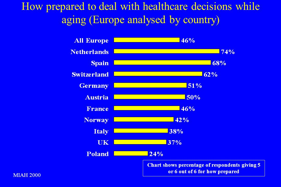 How prepared to deal with healthcare decisions while aging (Europe analysed by country) Chart shows percentage of respondents giving 5 or 6 out of 6 f