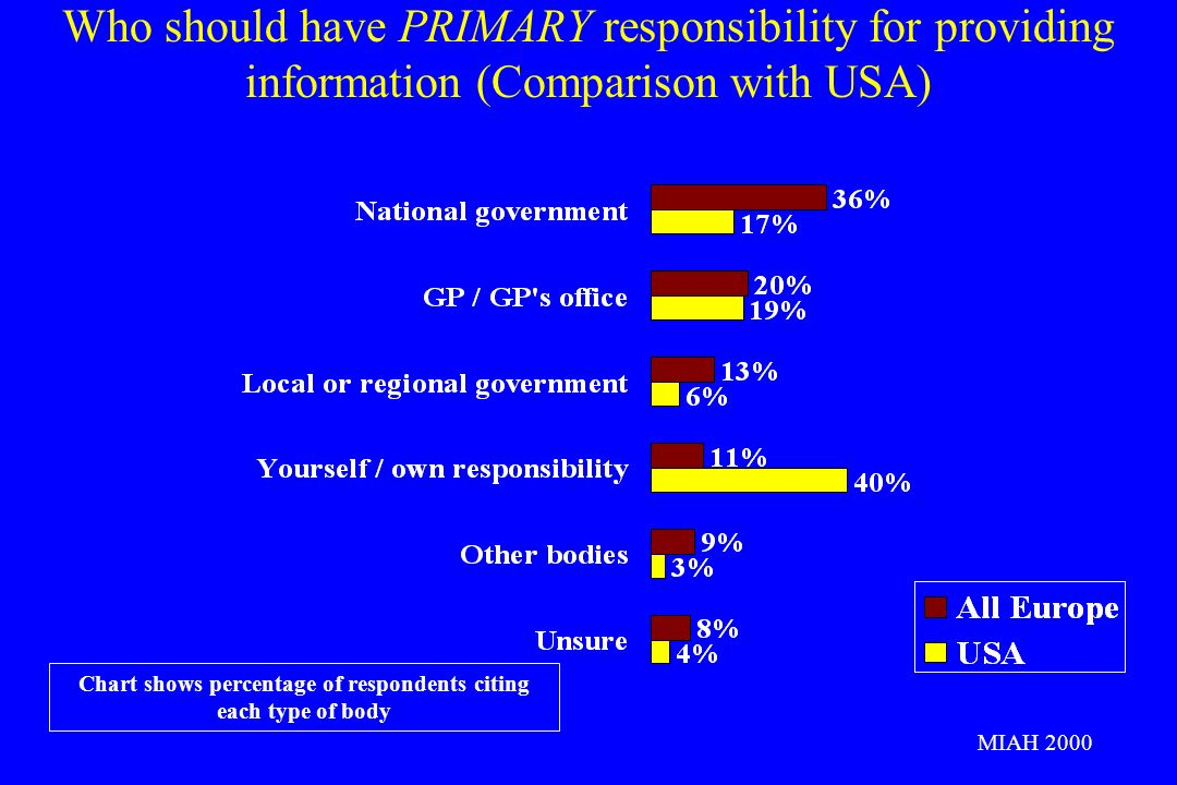 Who should have PRIMARY responsibility for providing information (Comparison with USA) Chart shows percentage of respondents citing each type of body MIAH 2000