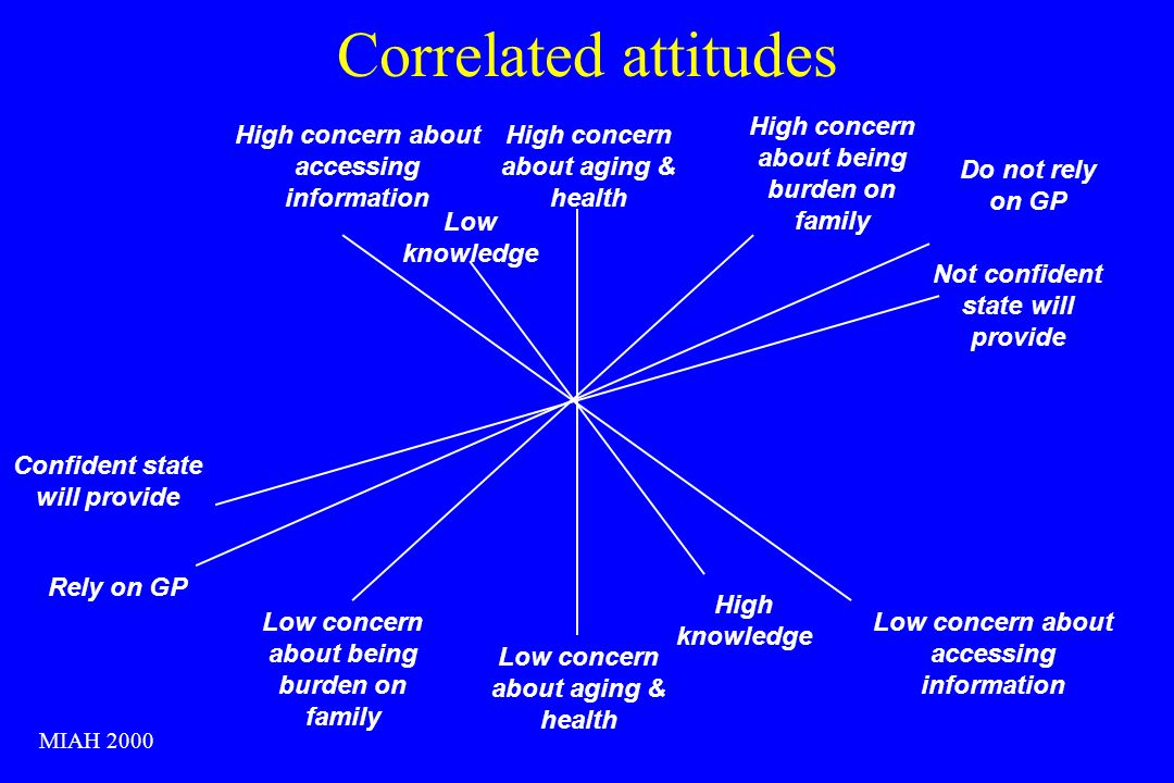 Correlated attitudes High concern about aging & health Low concern about aging & health High concern about accessing information Low concern about accessing information Low knowledge High knowledge Rely on GP Do not rely on GP Low concern about being burden on family High concern about being burden on family Not confident state will provide Confident state will provide MIAH 2000