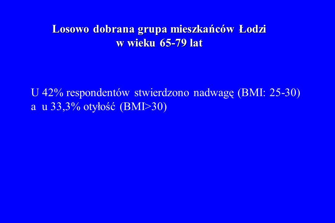 Losowo dobrana grupa mieszkańców Łodzi w wieku 65-79 lat U 42% respondentów stwierdzono nadwagę (BMI: 25-30) a u 33,3% otyłość (BMI>30)