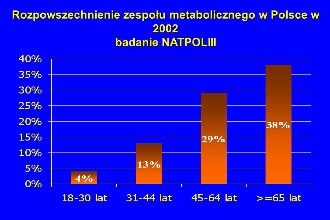 Rozpowszechnienie zespołu metabolicznego w Polsce w 2002 badanie NATPOLIII
