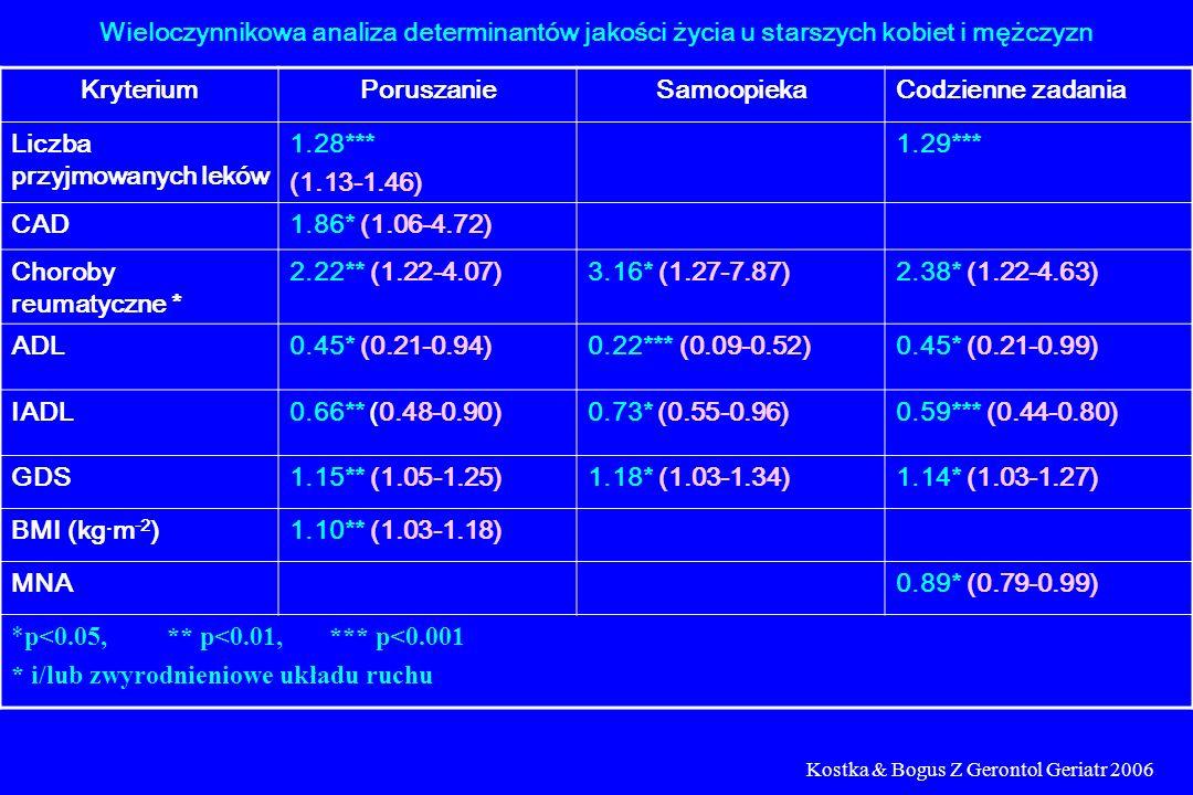 Wieloczynnikowa analiza determinantów jakości życia u starszych kobiet i mężczyzn KryteriumPoruszanieSamoopiekaCodzienne zadania Liczba przyjmowanych leków 1.28*** (1.13-1.46) 1.29*** CAD1.86* (1.06-4.72) Choroby reumatyczne * 2.22** (1.22-4.07)3.16* (1.27-7.87)2.38* (1.22-4.63) ADL0.45* (0.21-0.94)0.22*** (0.09-0.52)0.45* (0.21-0.99) IADL0.66** (0.48-0.90)0.73* (0.55-0.96)0.59*** (0.44-0.80) GDS1.15** (1.05-1.25)1.18* (1.03-1.34)1.14* (1.03-1.27) BMI (kg·m -2 )1.10** (1.03-1.18) MNA0.89* (0.79-0.99) *p<0.05, ** p<0.01, *** p<0.001 * i/lub zwyrodnieniowe układu ruchu Kostka & Bogus Z Gerontol Geriatr 2006