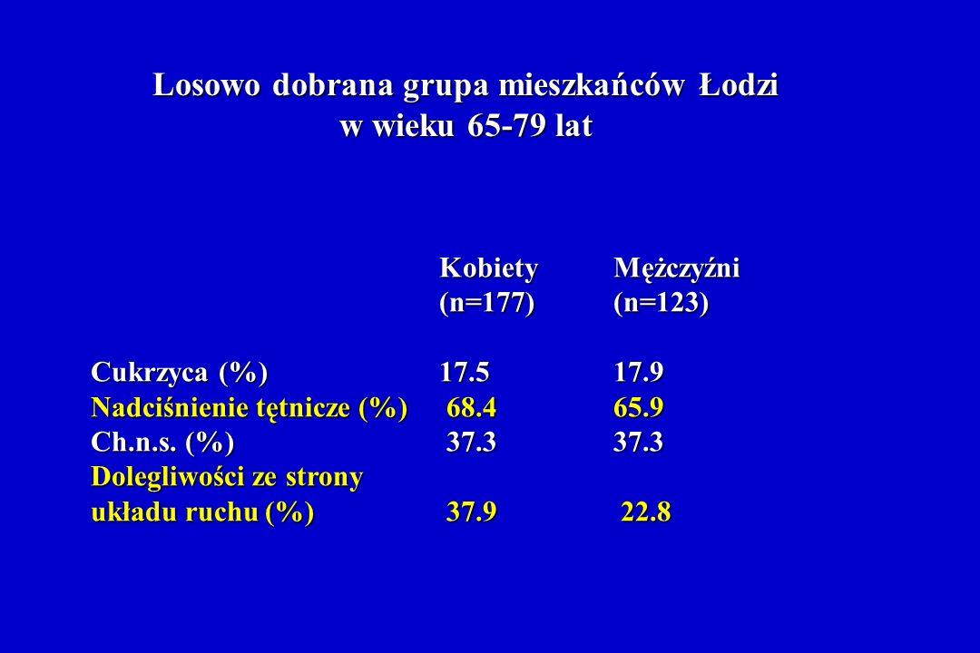 Losowo dobrana grupa mieszkańców Łodzi w wieku 65-79 lat KobietyMężczyźni (n=177)(n=123) Cukrzyca (%)17.517.9 Nadciśnienie tętnicze (%) 68.465.9 Ch.n.s.