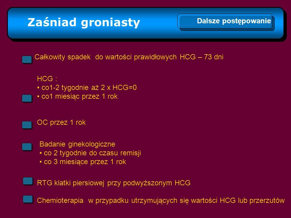 Zaśniad groniasty Dalsze postępowanie Całkowity spadek do wartości prawidłowych HCG – 73 dni HCG : co1-2 tygodnie aż 2 x HCG=0 co1 miesiąc przez 1 rok