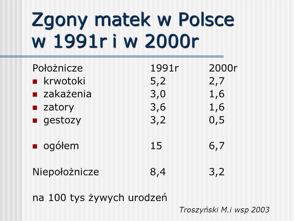 Przyczyny zgonów Matek 1991-2000 Krwotoki 135100% Powikłania łożyskowe65 48,1% ł.