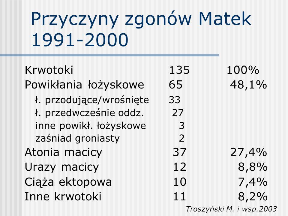 Przyczyny zgonów Matek 1991-2000 Krwotoki 135100% Powikłania łożyskowe65 48,1% ł. przodujące/wrośnięte33 ł. przedwcześnie oddz. 27 inne powikł. łożysk