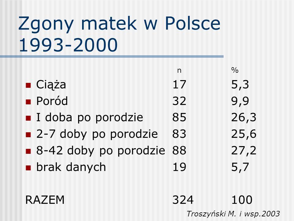 Zgony matek w Polsce 1993-2000 n% Ciąża175,3 Poród329,9 I doba po porodzie8526,3 2-7 doby po porodzie8325,6 8-42 doby po porodzie8827,2 brak danych195