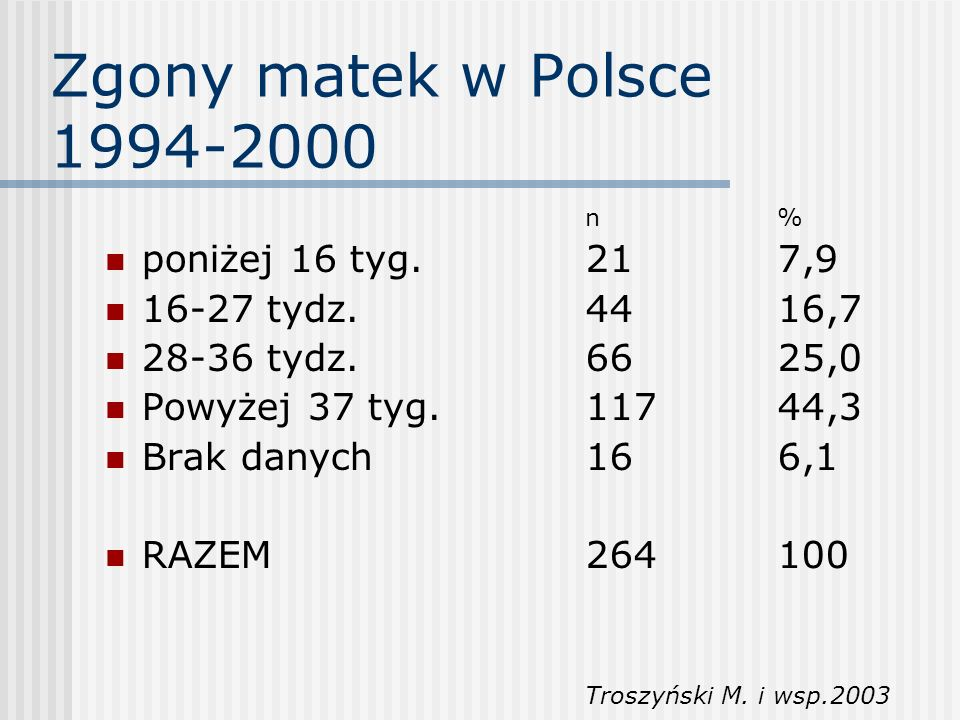 Zgony matek w Polsce 1994-2000 n% poniżej 16 tyg.217,9 16-27 tydz.4416,7 28-36 tydz.6625,0 Powyżej 37 tyg.11744,3 Brak danych166,1 RAZEM264100 Troszyń